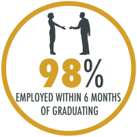 98% of our alumni receive at least one job offer in their chosen field within 6 months of graduating