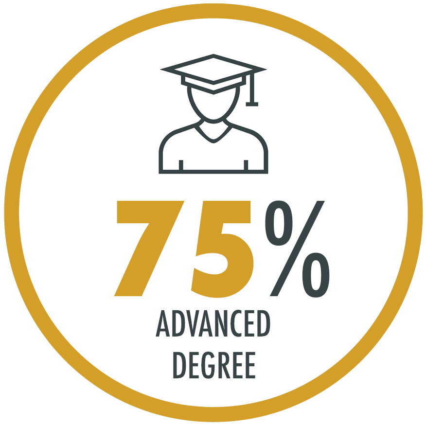 75% of students have an advanced degree (e.g., an MPP, JD, MA, or MD)